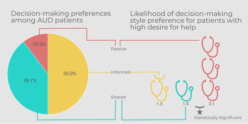 decision-making-preferences-among-AUD-patients