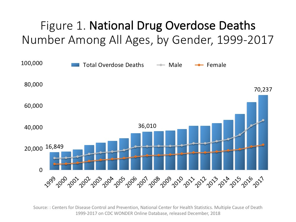 National_Overdose_Deaths_CDC