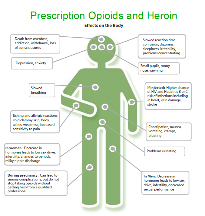 Opioid patient education