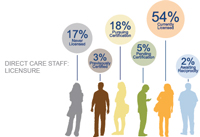 Direct Care Staff Graphic