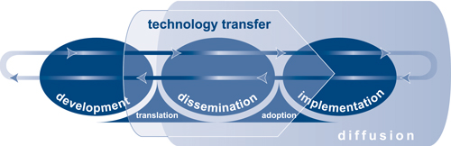 ATTC Tecnhology Transfer Model