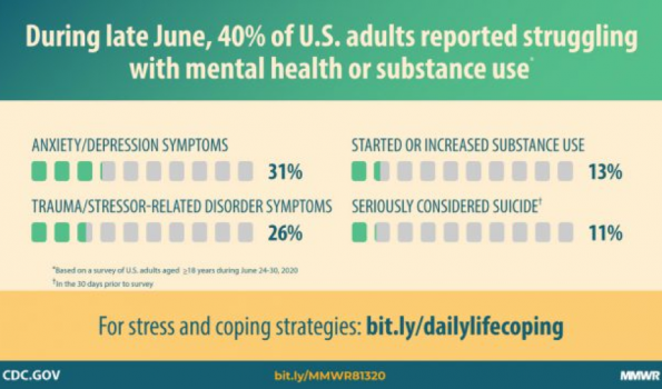 During late June, 40% of US adults reported struggling with mental health or substance use.